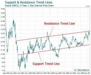 trend linea